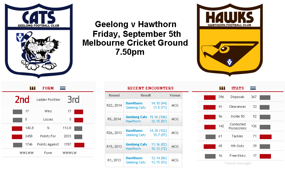 2nd Qualifying Final: Hawthorn v Geelong, (match start ...