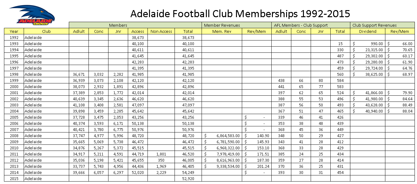 Clubs – 1992-2015 – Footy Industry