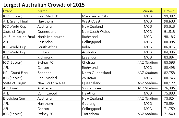 http://footyindustry.com/files/codewar/crowds/2015biggestcrowds.png